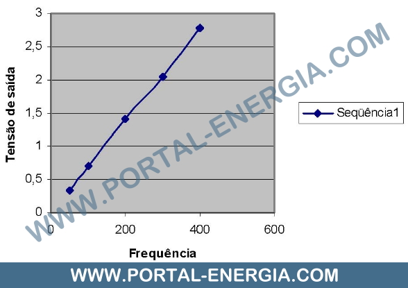 Variação linear da tensão em relação à frequência