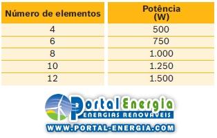 Emissores Termicos Potencia