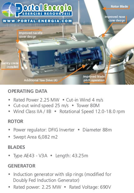 Caracteristicas Aerogerador Suzlon S9X