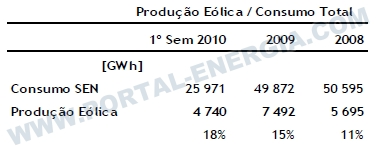 Producao Energia Eolica Portugal