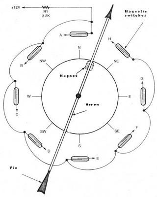 Sensor Direção de vento