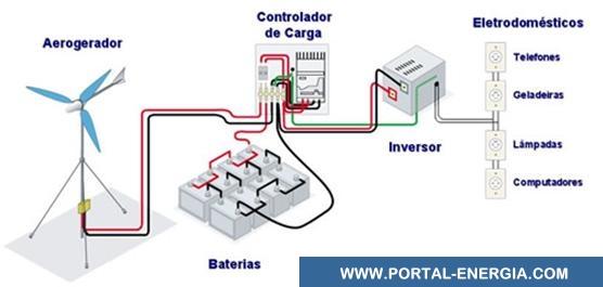 Diagrama de Sistema Micro Eólico Isolado