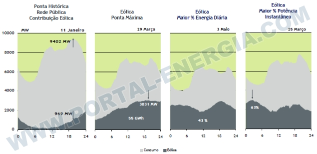 Utilizacao Energia Eolica Portugal