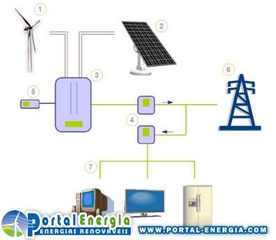 Esquema Ligacao a rede Sistema Producao Energia