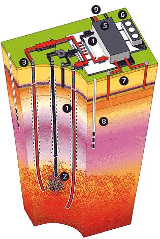 Esquema Central Geotérmica