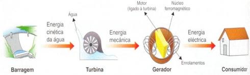 Energia Hidrica Diagrama de Blocos