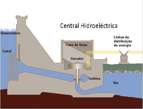 Energia Hidrica Esquema de Funcionamento