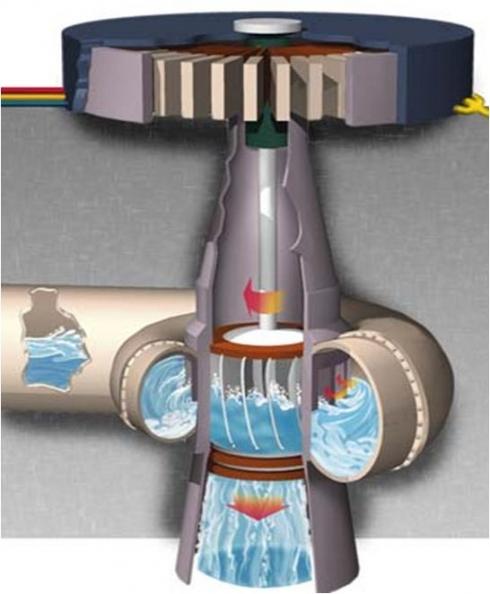 Energia Hidrica Gerador / Turbina