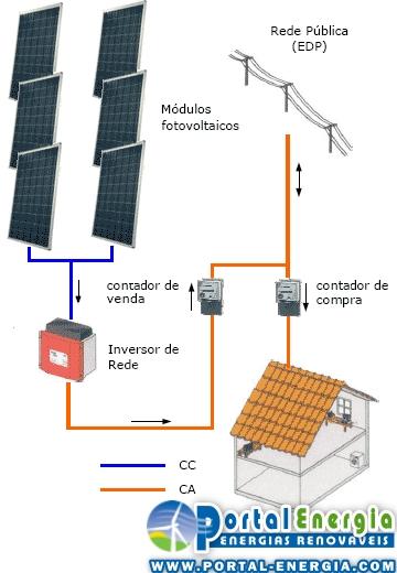 Micro Produção Energia Elétrica