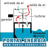 Energia das Ondas e Mares
