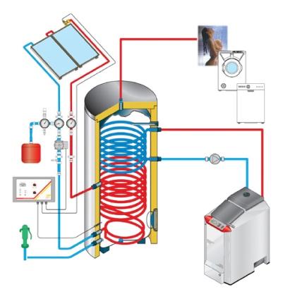 Principio funcionamento painel termico
