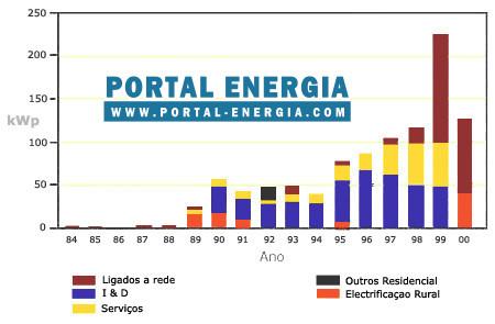 Energia Solar Fotovoltaica Grafico