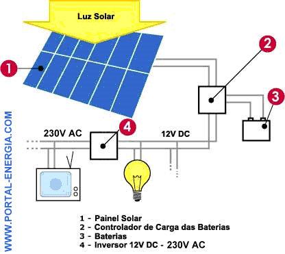 Dimensionamento De Sistemas Solares Fotovoltaicos on Modelo Do Sistema Solar