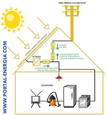 Instalação e montagem de um Painel Solar Fotovoltaico