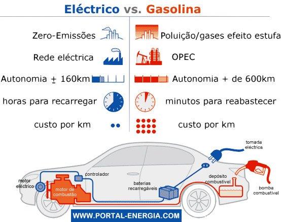 Vantagens Carro Elétrico VS Gasolina