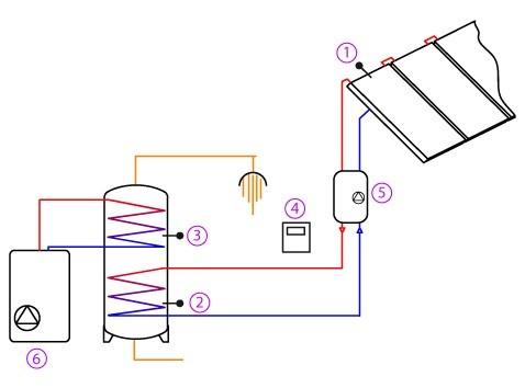 Funcionamento Instalação Solar Térmica