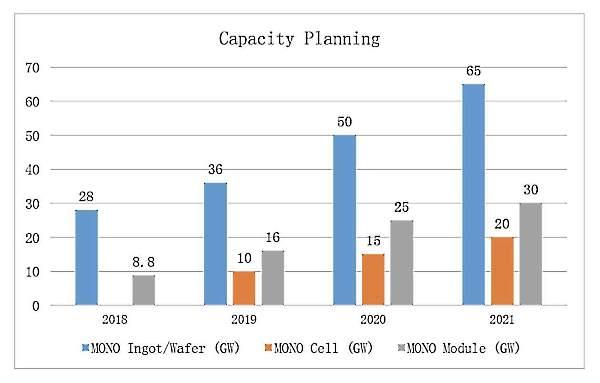 LongiSolar - Planeamento de produção de painéis solares fotovoltaicos