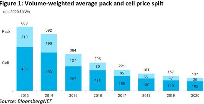 Preço das baterias continua a cair