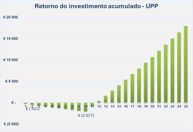 Retorno do investimento acumulado