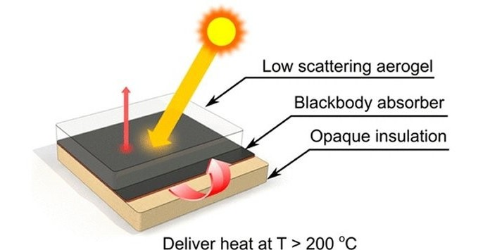 Composição material aerogel - Energia Termossolar