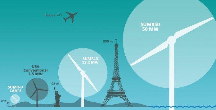 Aerogerador offshore SUMR50