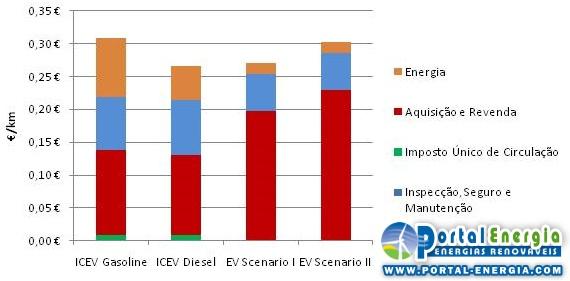 Análise comparativa dos custos totais de utilização de viaturas eléctricas
