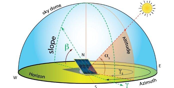 Inclinação Painel Solar Fotovoltaico