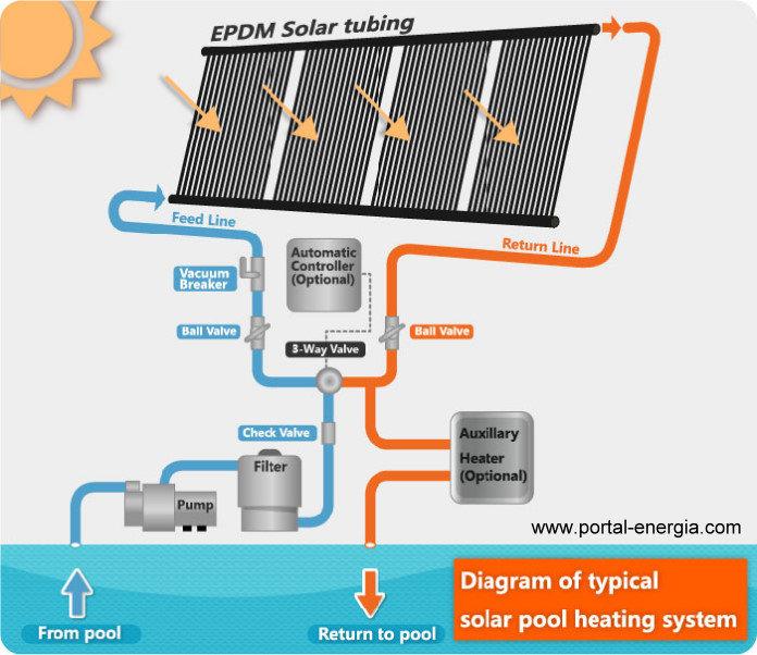 Esquema típico de um sistema de aquecimento Solar para piscinas