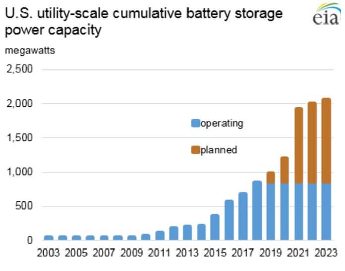 Capacidade de armazenamento energia EUA