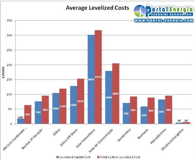 Custos totais de produção do MWh eléctrico