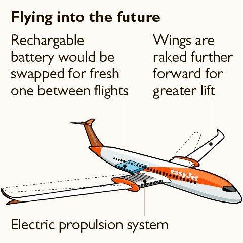 Avião Elétrico Easyjet - Flying into the future