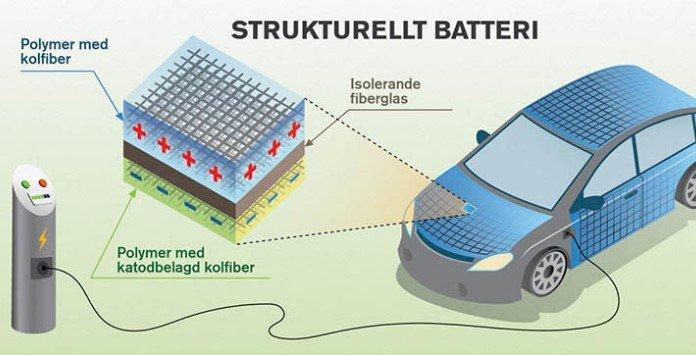 Bateria litio num chassis carro elétrico