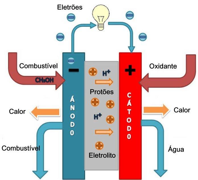 Esquema de funcionamento de uma célula de combustível de metanol