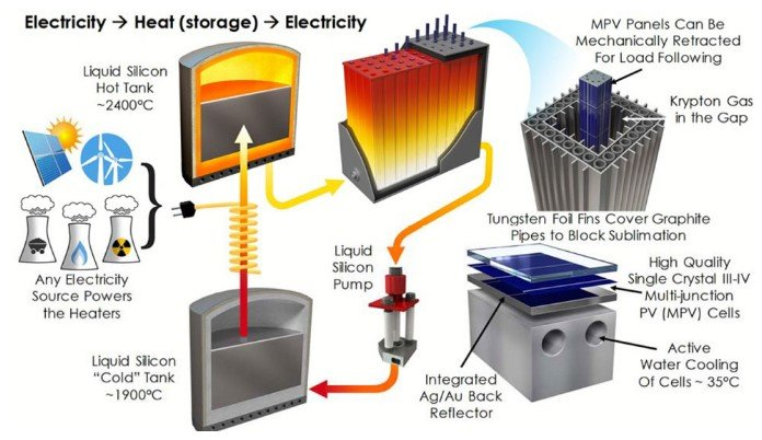 Sol numa Caixa -Tecnologia da Bateria Solar MIT