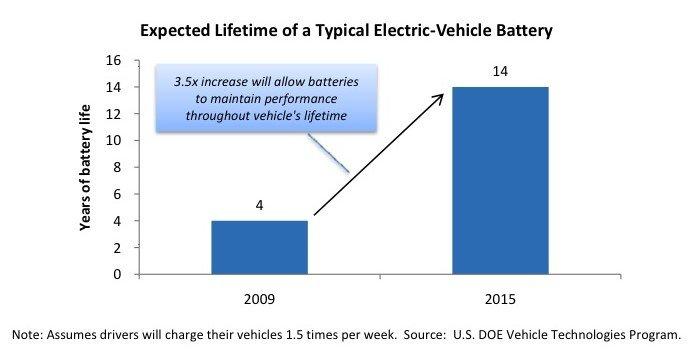 Tempo de vida útil bateria carro elétrico