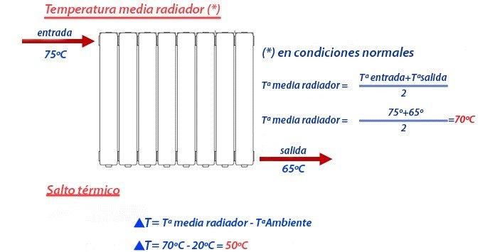 Temperaturas radiadores Aquecimento Central