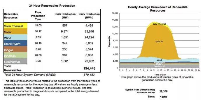 Record produção Energias Renováveis