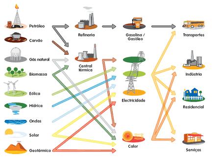 Ciclo de algumas fontes de energia renováveis e não renováveis
