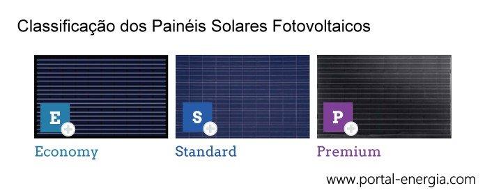 Classificação Painéis Solares Fotovoltaicos