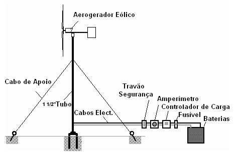 como-construir-aerogerador-caseiro-planos-montagem-100w-esquema
