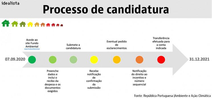 Processo de Candidatura - Fundo Ambiental