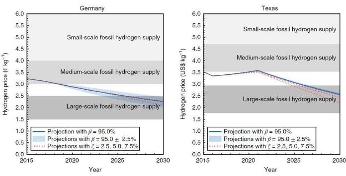 Comparação Custos Produção Hidrogénio