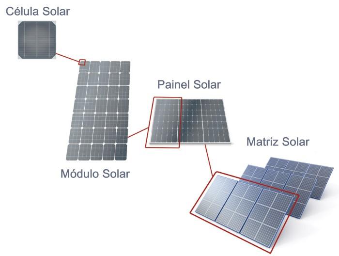 configuracao-painel-solar-fotovoltaico