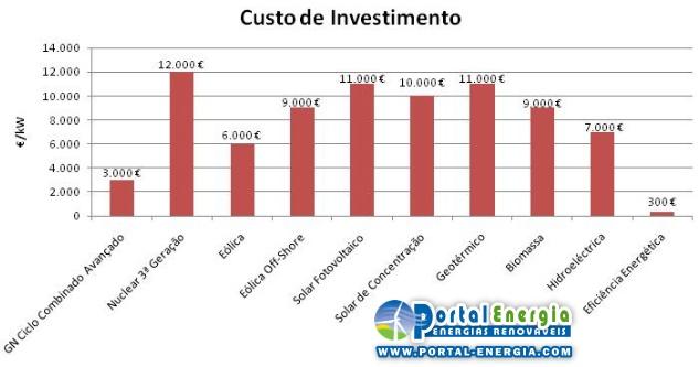 Custos totais de investimento, por tecnologia
