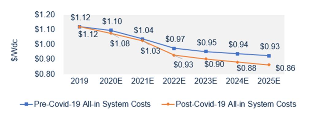 Previsão da evolução dos custos - Energia Solar Fotovoltaica