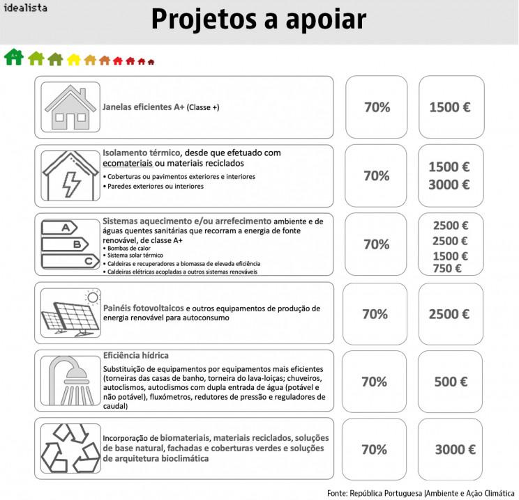 Projetos apoiados pelo Fundo Ambiental