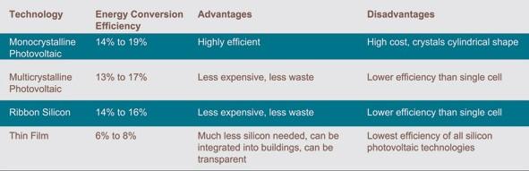 eficiencia-componentes-fotovoltaicos