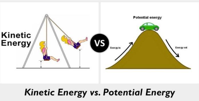 Energia Cinética VS Energia Potencial