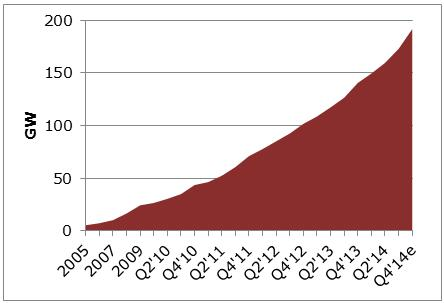 energia-solar-crescimento