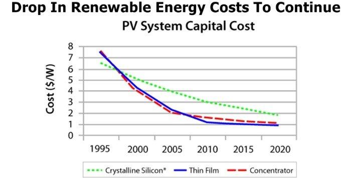 Custos Energia Solar 1995-2020